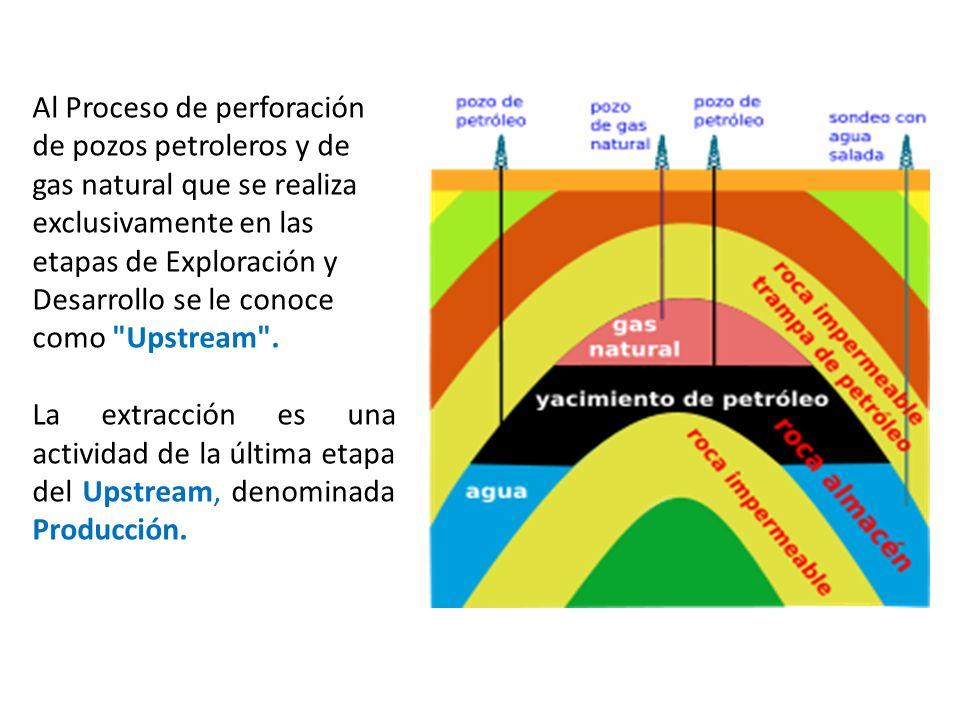 Al Proceso de perforación de pozos petroleros y de gas natural que se realiza exclusivamente en las etapas de Exploración y Desarrollo se le conoce co