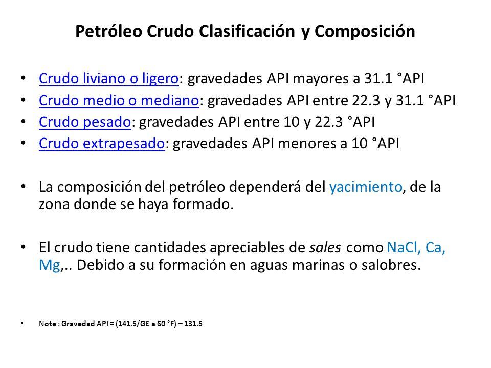 Petróleo Crudo Clasificación y Composición Crudo liviano o ligero: gravedades API mayores a 31.1 °API Crudo liviano o ligero Crudo medio o mediano: gr