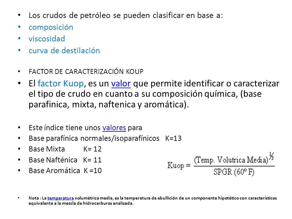 Los crudos de petróleo se pueden clasificar en base a: composición viscosidad curva de destilación FACTOR DE CARACTERIZACIÓN KOUP El factor Kuop, es u