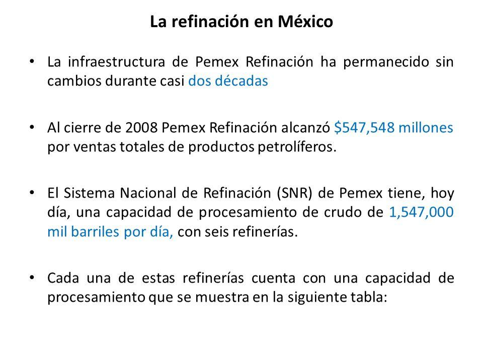 La refinación en México La infraestructura de Pemex Refinación ha permanecido sin cambios durante casi dos décadas Al cierre de 2008 Pemex Refinación