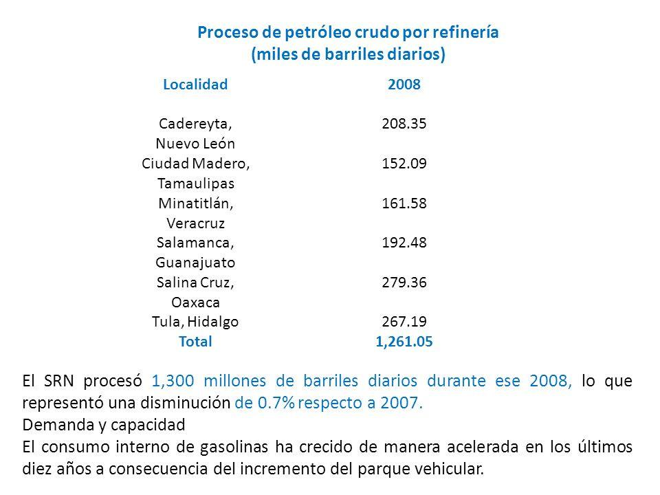 Proceso de petróleo crudo por refinería (miles de barriles diarios) Localidad2008 Cadereyta, Nuevo León 208.35 Ciudad Madero, Tamaulipas 152.09 Minati