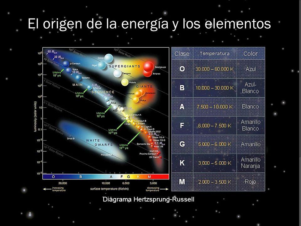 El origen de la energía y los elementos Diagrama Hertzsprung-Russell