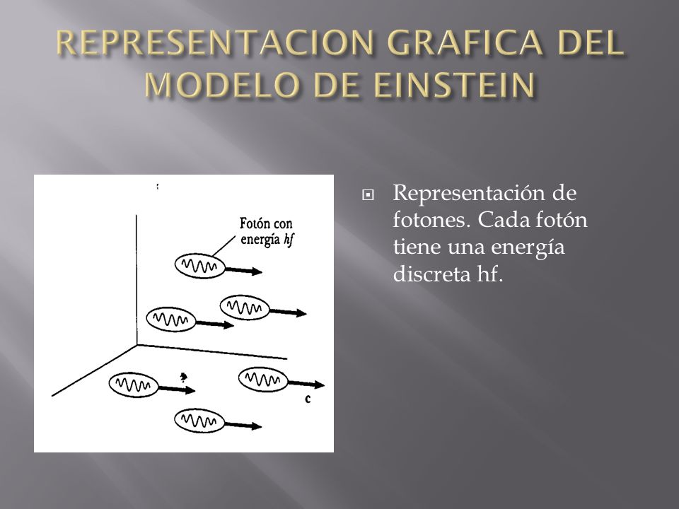 Representación de fotones. Cada fotón tiene una energía discreta hf.