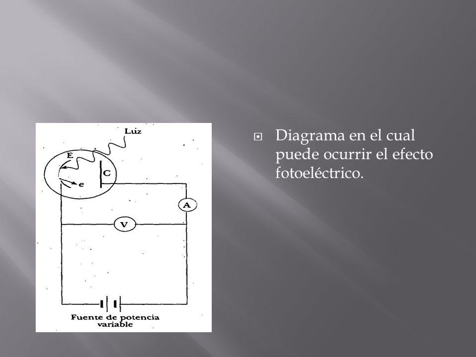 Un tubo de vidrio o de cuarzo donde se ha hecho vacío contiene una placa metálica E unida a la terminal negativa de una batería y otra placa metálica C unida a la terminal positiva de la batería.