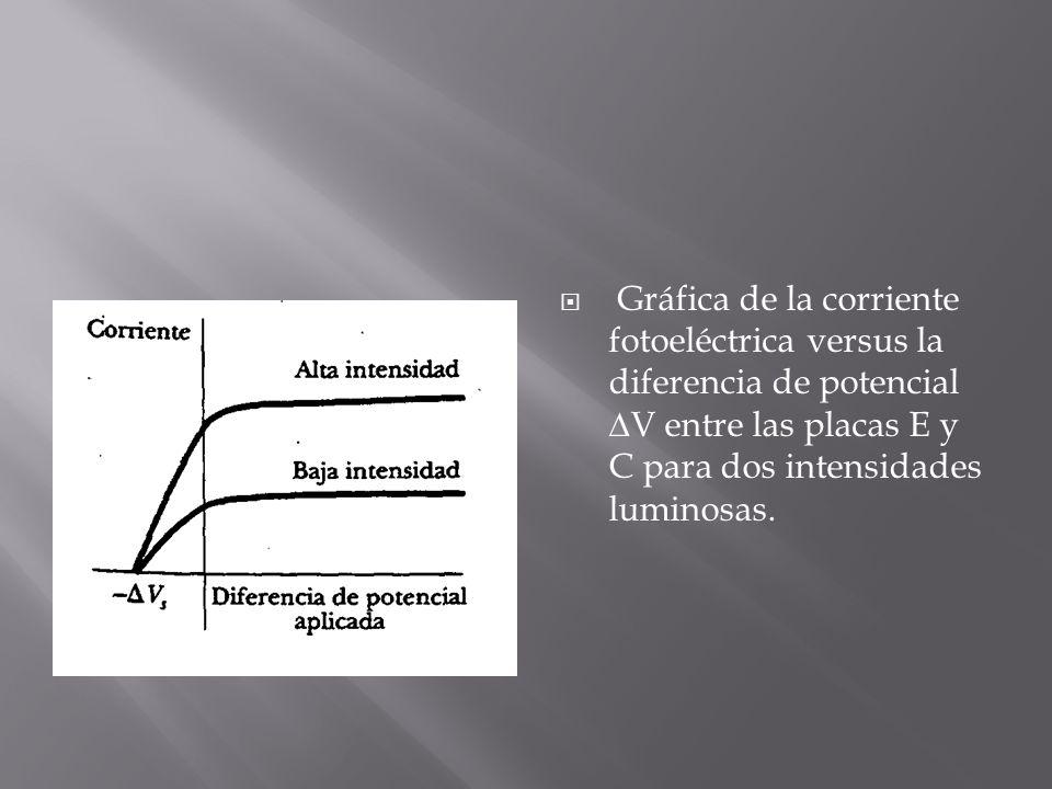 Gráfica de la corriente fotoeléctrica versus la diferencia de potencial V entre las placas E y C para dos intensidades luminosas.