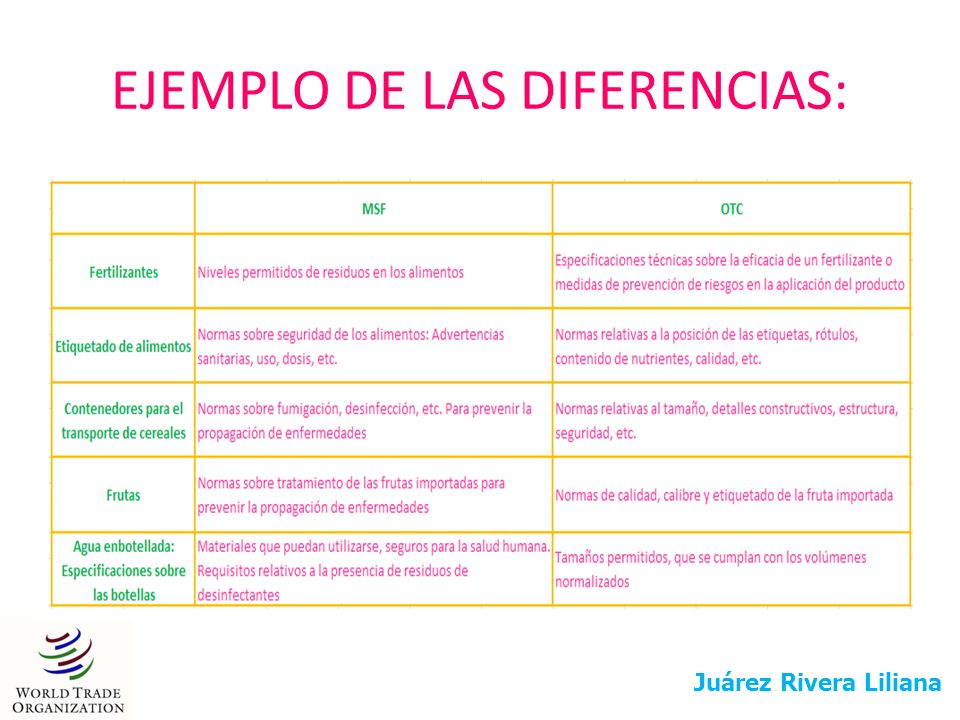 EJEMPLO DE LAS DIFERENCIAS: Juárez Rivera Liliana