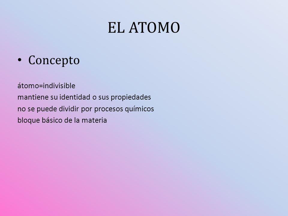 Concepto átomo=indivisible mantiene su identidad o sus propiedades no se puede dividir por procesos químicos bloque básico de la materia