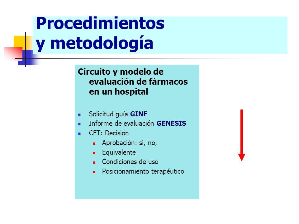 Procedimientos y metodología Circuito y modelo de evaluación de fármacos en un hospital Solicitud guía GINF Informe de evaluación GENESIS CFT: Decisió