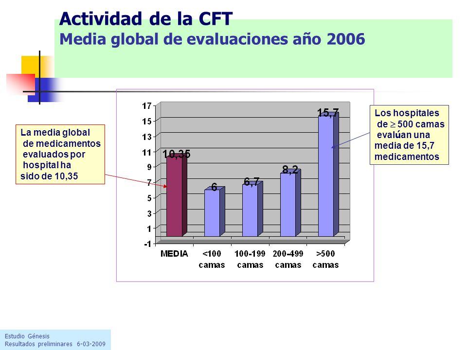 Actividad de la CFT Media global de evaluaciones año 2006 Estudio Génesis Resultados preliminares 6-03-2009 Los hospitales de 500 camas eval ú an una media de 15,7 medicamentos La media global de medicamentos evaluados por hospital ha sido de 10,35