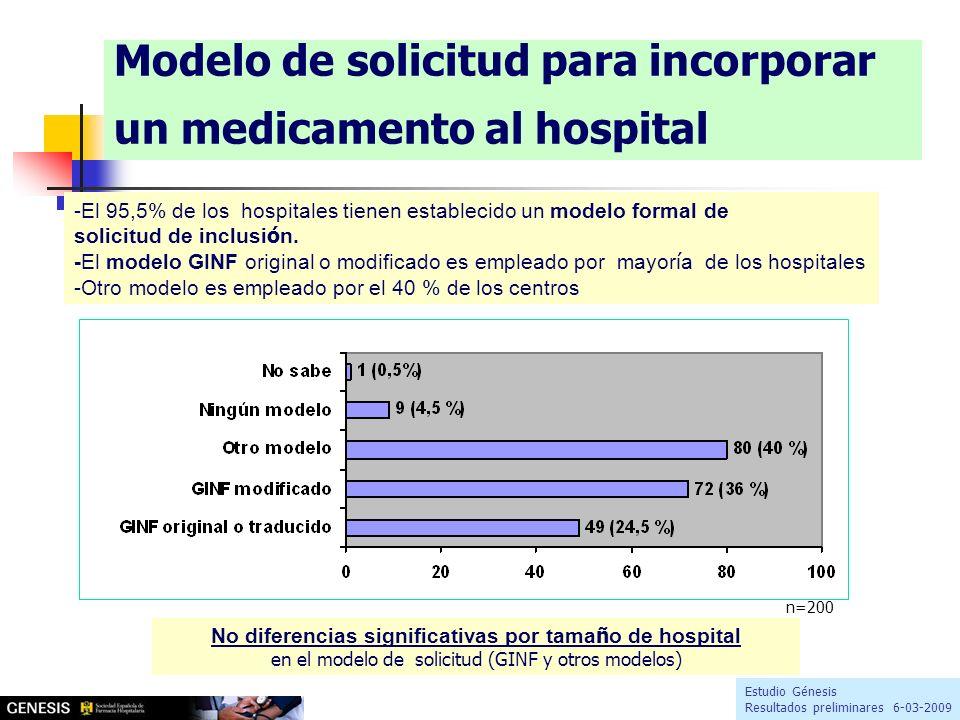 Modelo de solicitud para incorporar un medicamento al hospital -El 95,5% de los hospitales tienen establecido un modelo formal de solicitud de inclusi ó n.