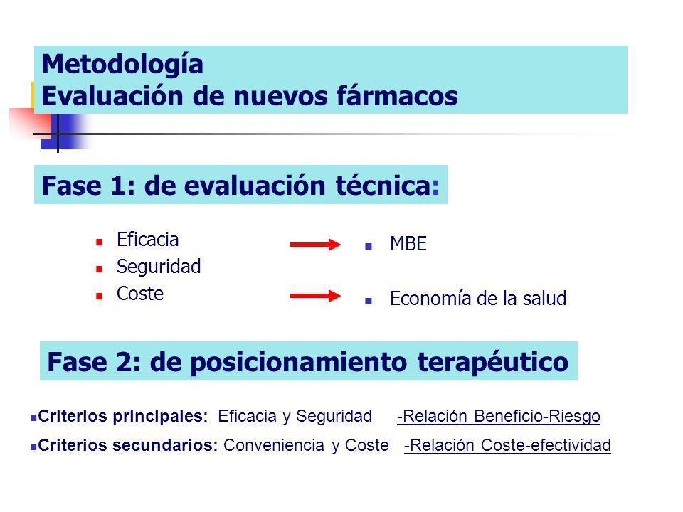 Metodología Evaluación de nuevos fármacos Eficacia Seguridad Coste MBE Economía de la salud Fase 1: de evaluación técnica: Fase 2: de posicionamiento terapéutico Criterios principales: Eficacia y Seguridad -Relación Beneficio-Riesgo Criterios secundarios: Conveniencia y Coste -Relación Coste-efectividad