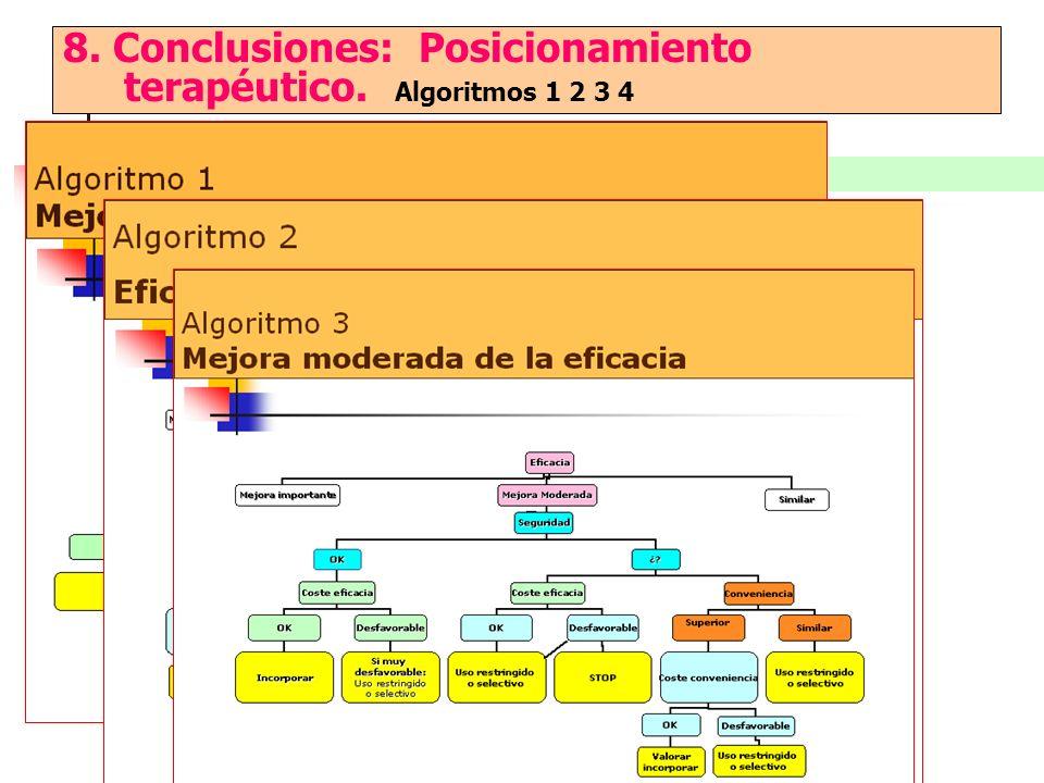 8. Conclusiones: Posicionamiento terapéutico. Algoritmos 1 2 3 4