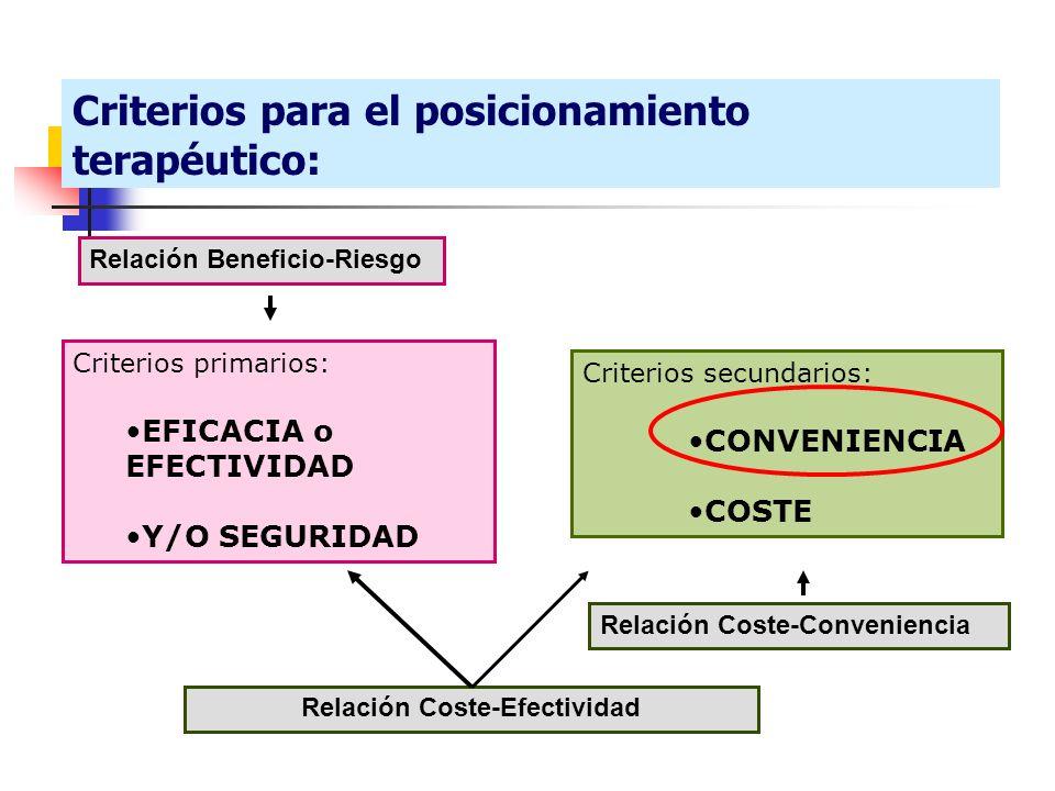 Criterios secundarios: CONVENIENCIA COSTE Criterios primarios: EFICACIA o EFECTIVIDAD Y/O SEGURIDAD Relación Coste-Conveniencia Relación Coste-Efectiv