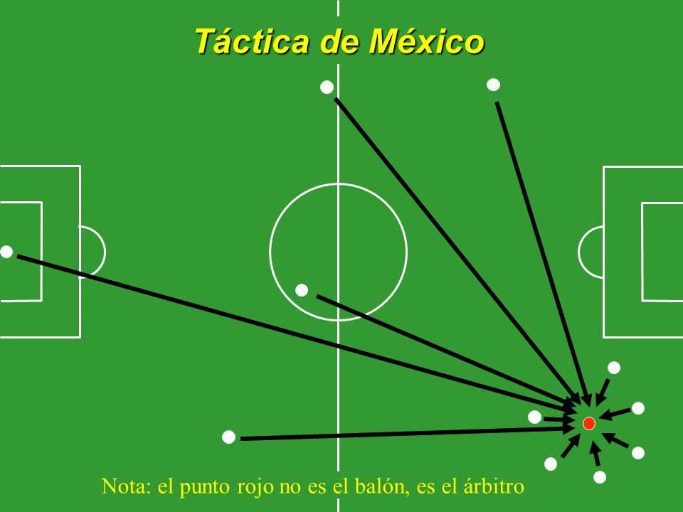 Táctica de México Nota: el punto rojo no es el balón, es el árbitro