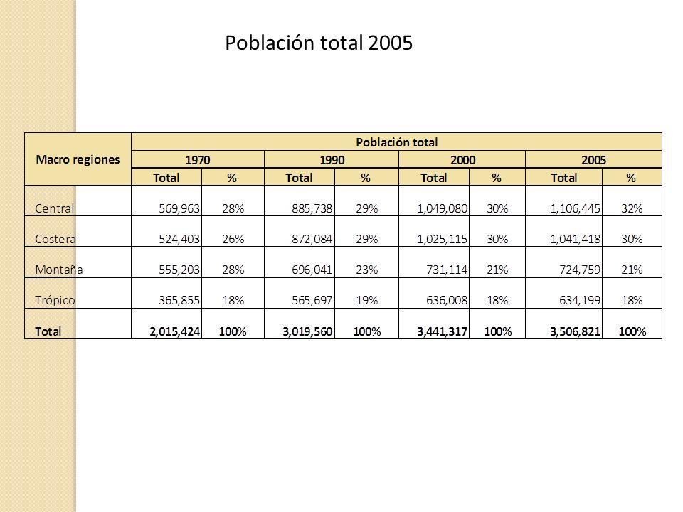 Población total 2005