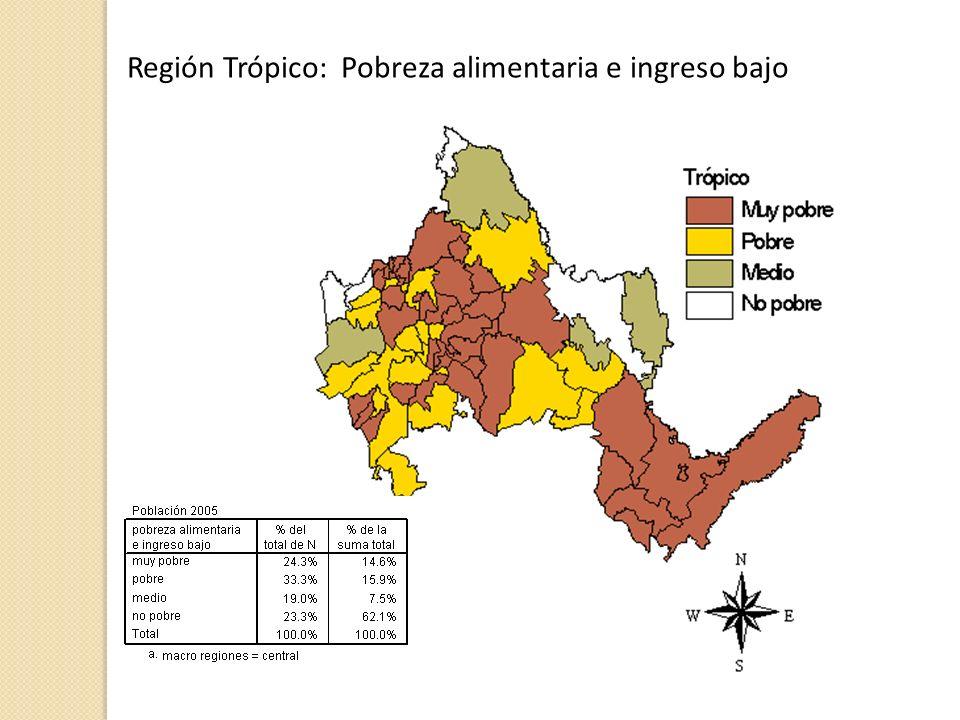 Región Trópico: Pobreza alimentaria e ingreso bajo