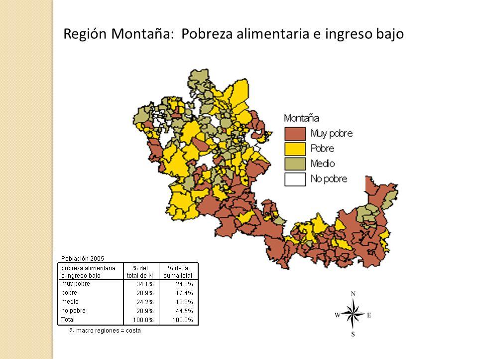 Región Montaña: Pobreza alimentaria e ingreso bajo