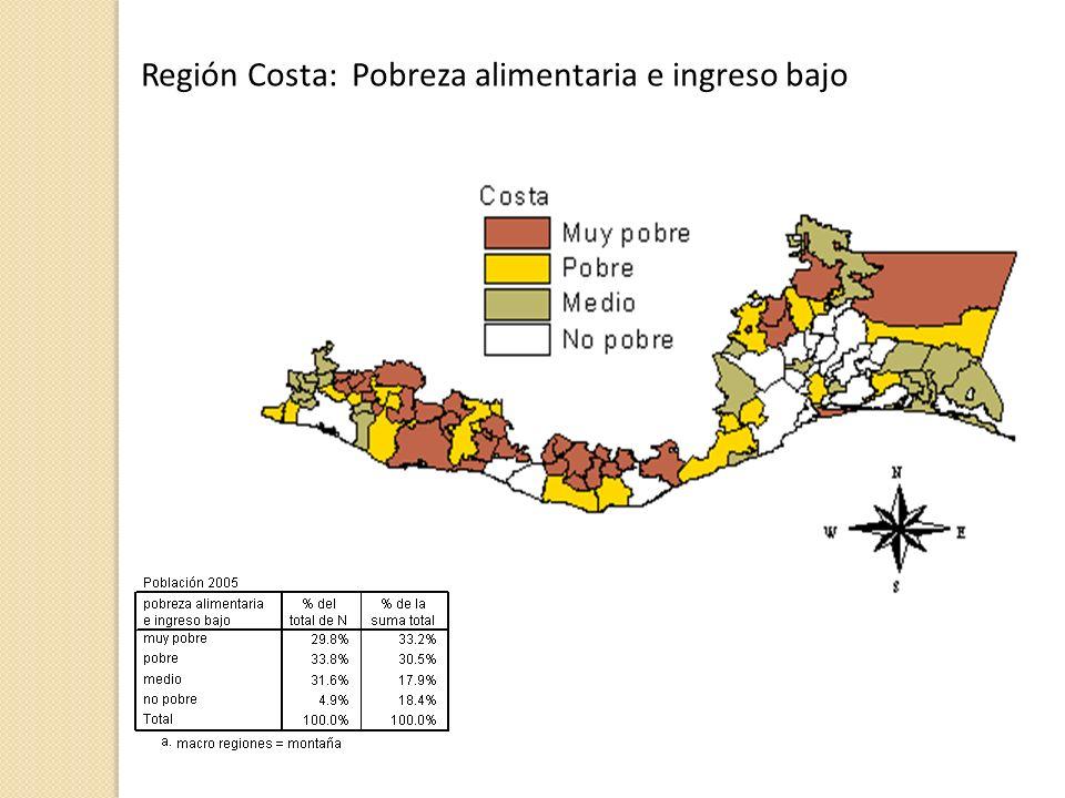 Región Costa: Pobreza alimentaria e ingreso bajo