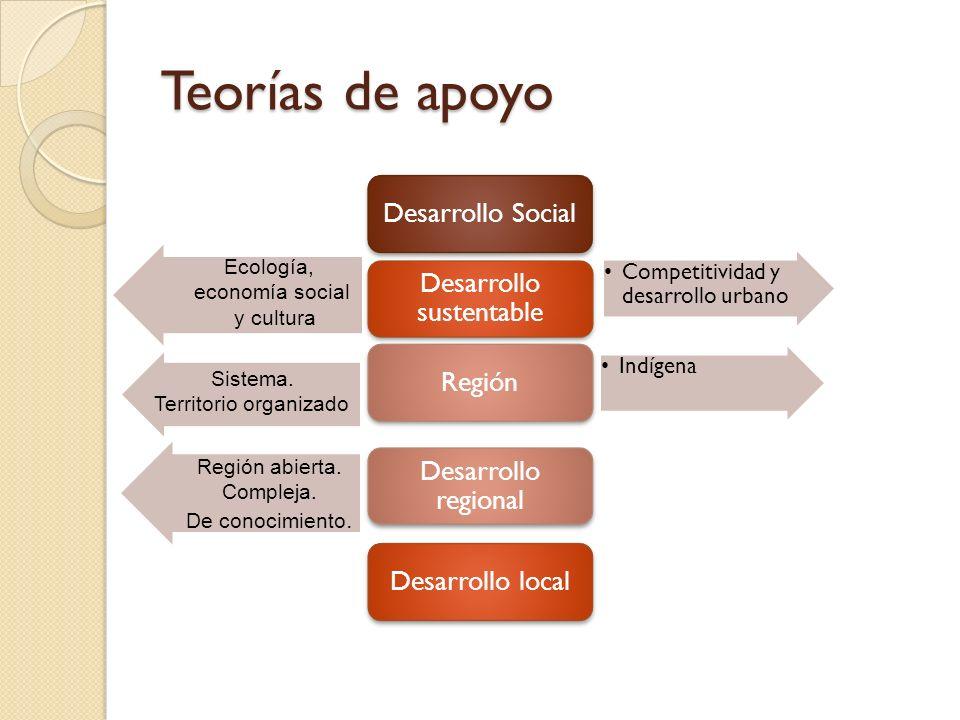 Teorías de apoyo Desarrollo Social Competitividad y desarrollo urbano Desarrollo sustentable Indígena Región Desarrollo regional Desarrollo local Ecol