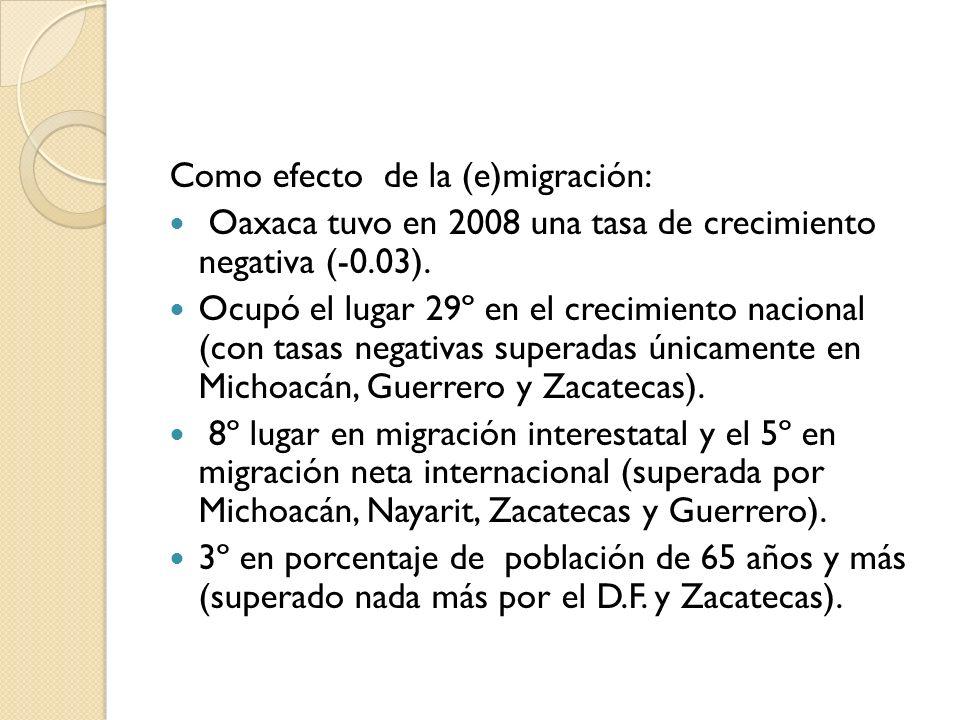 Como efecto de la (e)migración: Oaxaca tuvo en 2008 una tasa de crecimiento negativa (-0.03). Ocupó el lugar 29º en el crecimiento nacional (con tasas