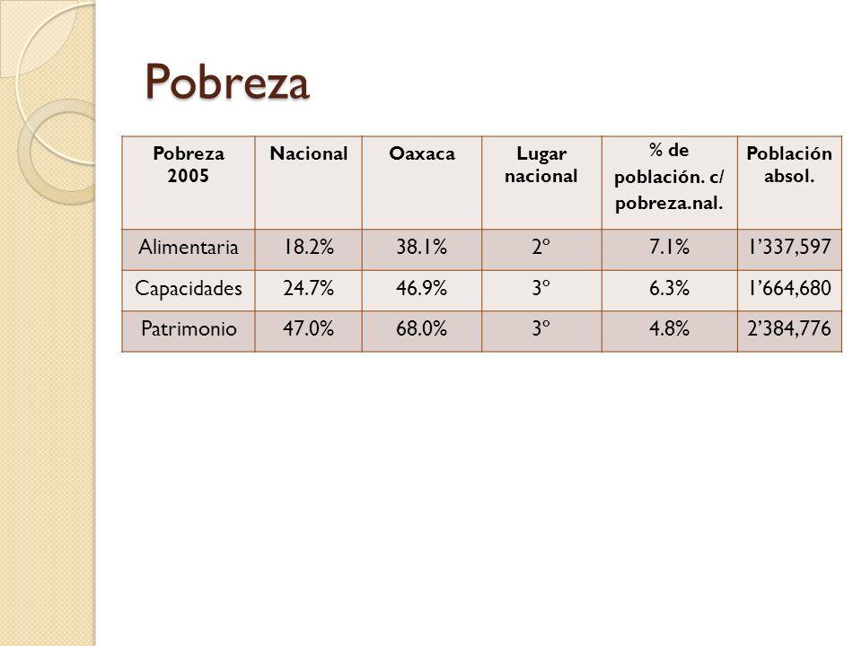 Marginación % población Analfabeta % población sin primaria % viviendas sin drenaje % viviendas sin electricidad % viviendas sin agua entubada % viviendas con piso de tierra %PEA con ingreso < 2 salarios mínimos Nacional 2000 9.4620.469.9 4.7911.2314.7950.9 Oaxaca 2000 21.4945.5318.0712.5426.9541.671.9 Oaxaca 2005 19.338.56.8 7.226.335.269.7