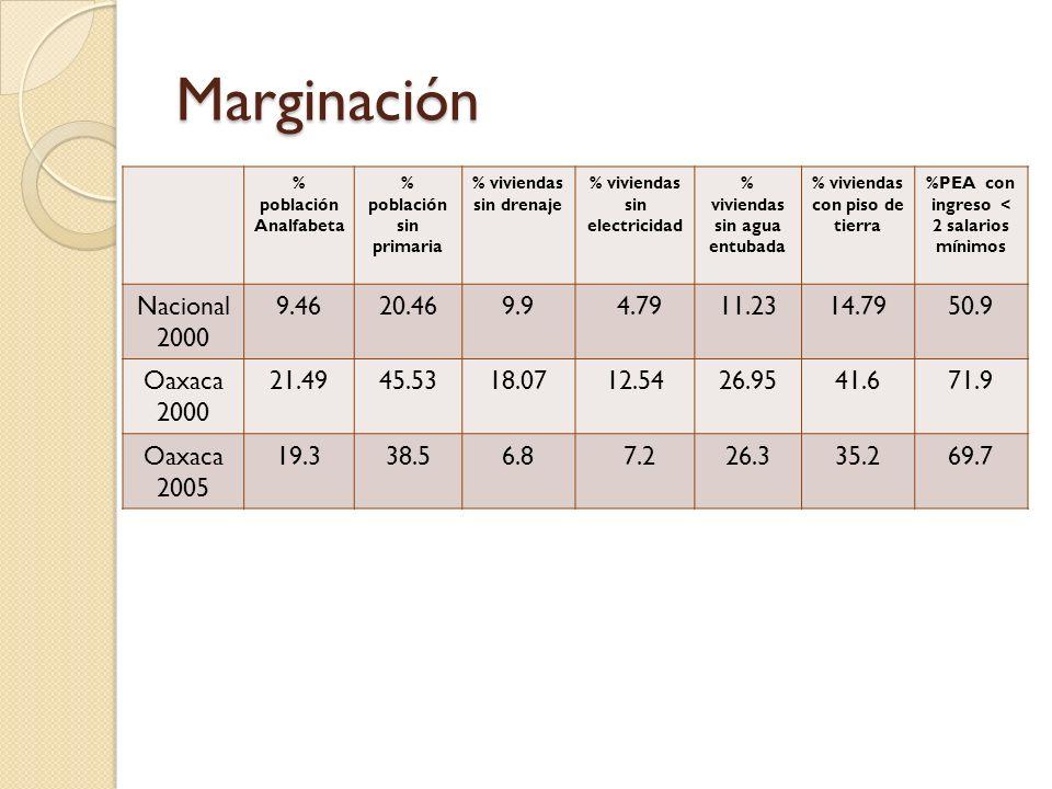 Marginación % población Analfabeta % población sin primaria % viviendas sin drenaje % viviendas sin electricidad % viviendas sin agua entubada % vivie