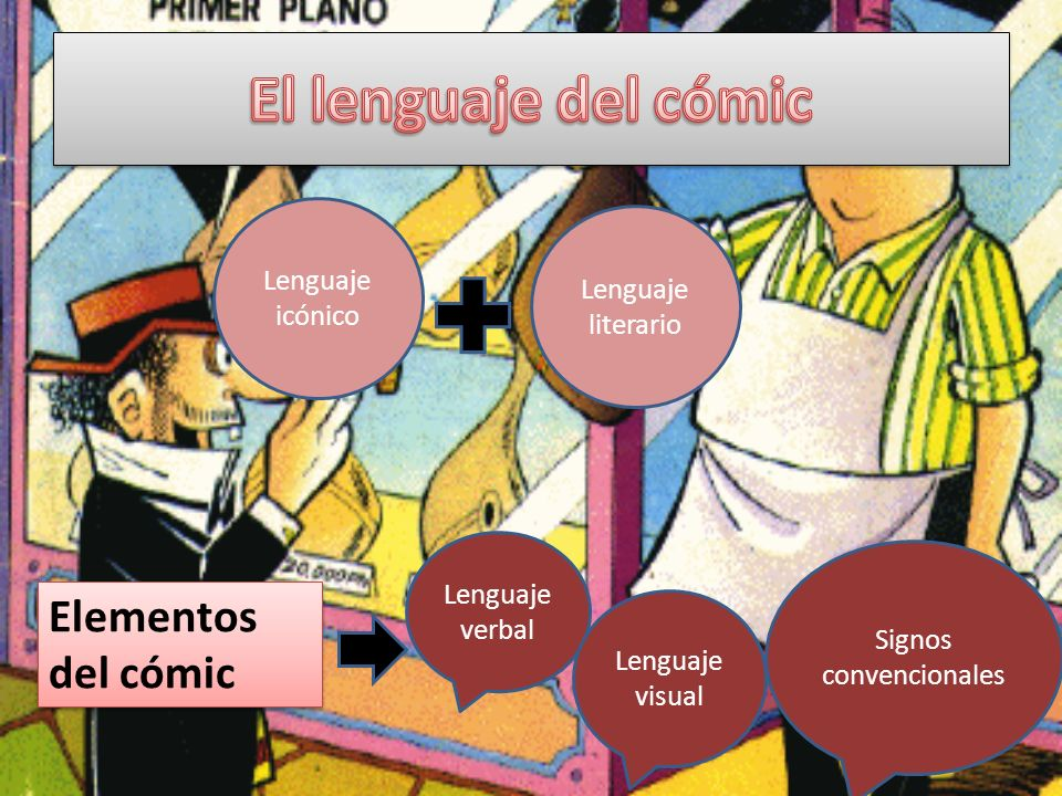 Lenguaje icónico Lenguaje literario Elementos del cómic Lenguaje verbal Lenguaje visual Signos convencionales