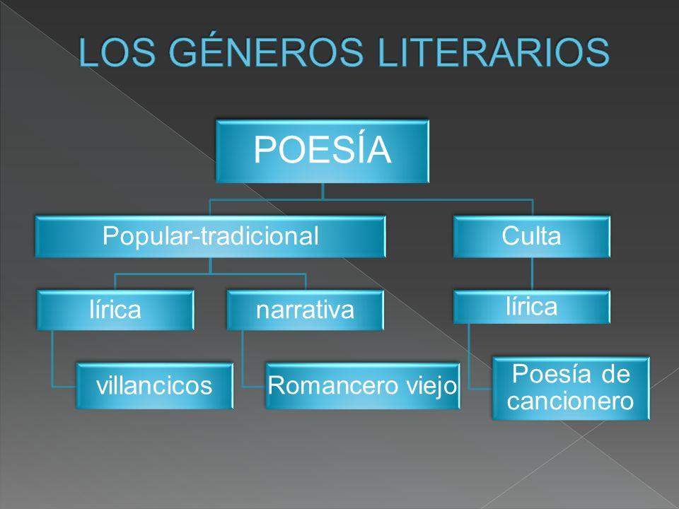 POESÍA Popular-tradicional lírica villancicos narrativa Romancero viejo Culta lírica Poesía de cancionero
