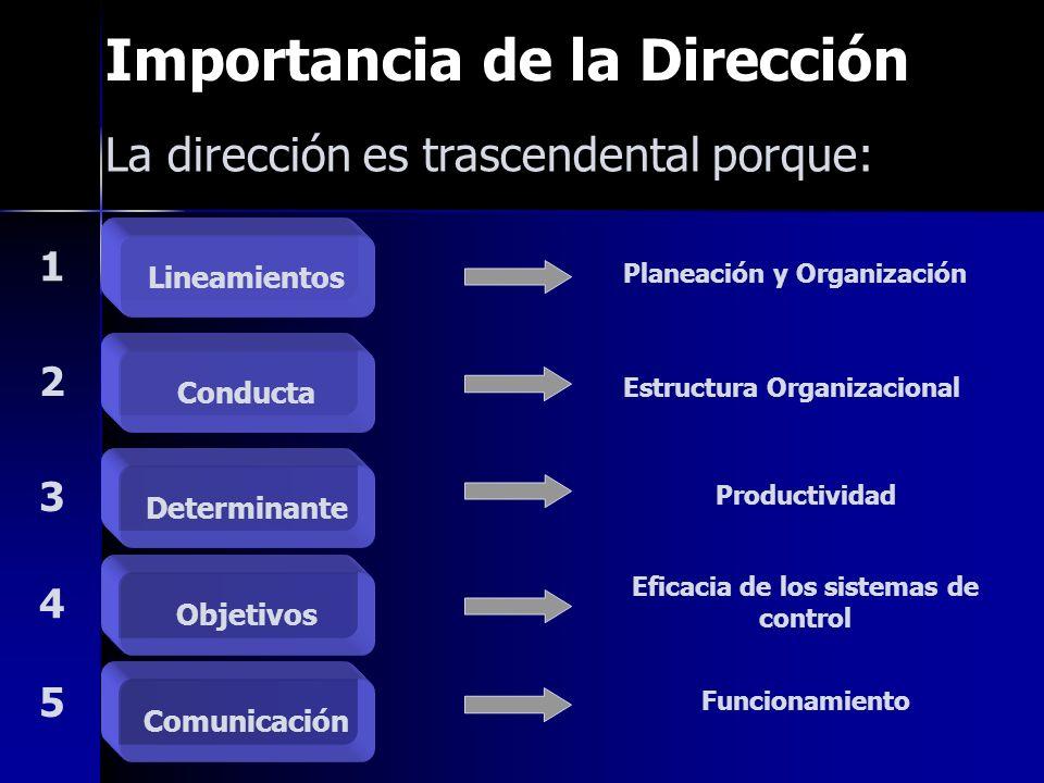 Importancia de la Dirección Lineamientos Planeación y Organización Conducta Estructura Organizacional Determinante Productividad Objetivos Eficacia de los sistemas de control Comunicación Funcionamiento 1 2 3 4 5 La dirección es trascendental porque: