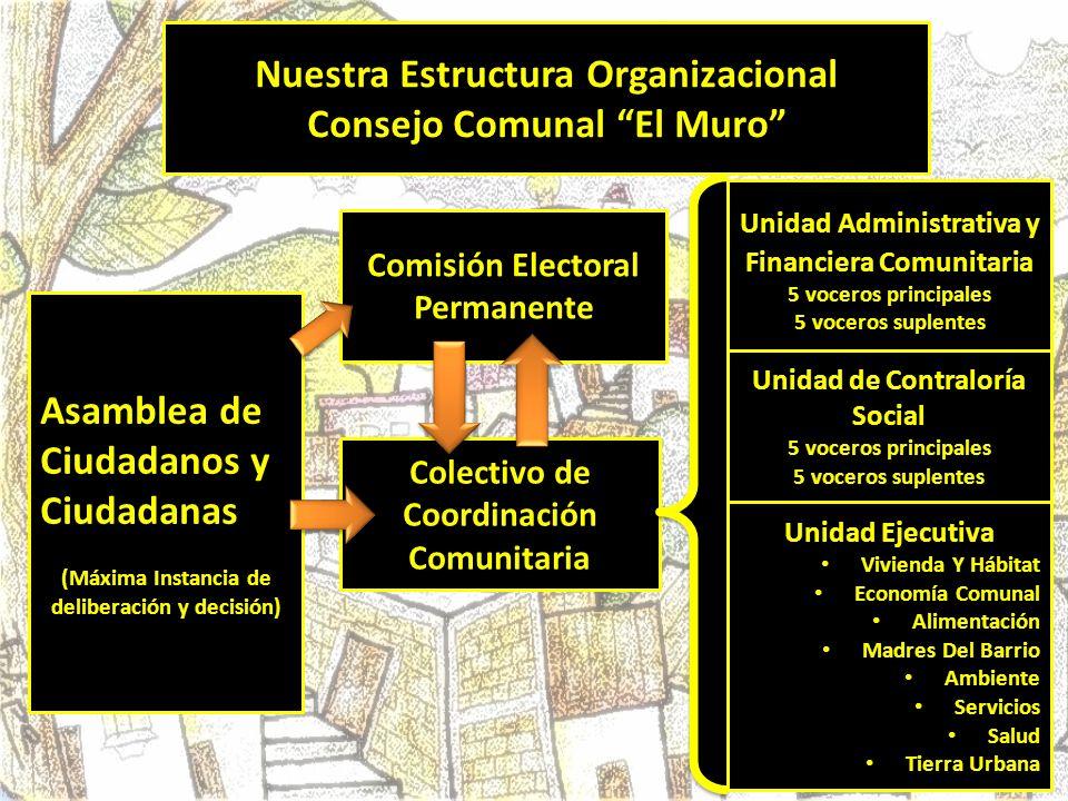 Colectivo de Coordinación Comunitaria Nuestra Estructura Organizacional Consejo Comunal El Muro Asamblea de Ciudadanos y Ciudadanas (Máxima Instancia