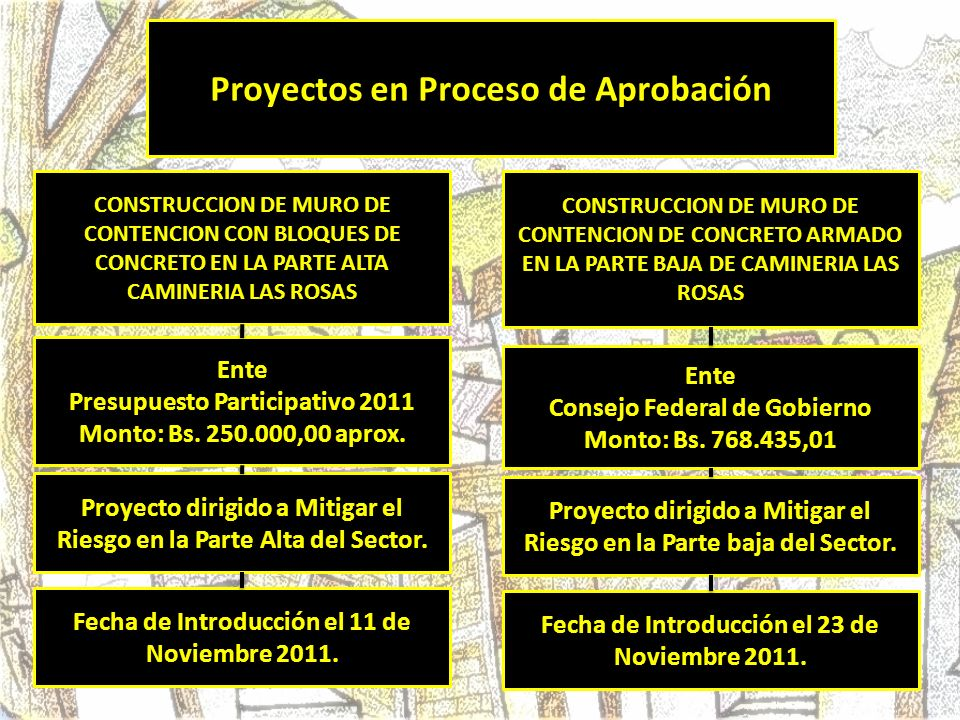 Gobierno de Distrito Capital Monto: 350.005,63 Proyecto por Iniciar CONSTRUCCION DE CAMINERIA, RED DE AGUAS SERVIDAS; AGUA POTABLE Y MURO TIPO PARED ARMADA.