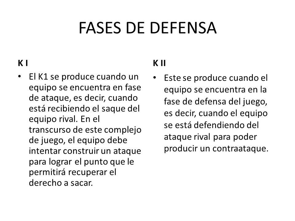 FASES DE DEFENSA K I El K1 se produce cuando un equipo se encuentra en fase de ataque, es decir, cuando está recibiendo el saque del equipo rival. En