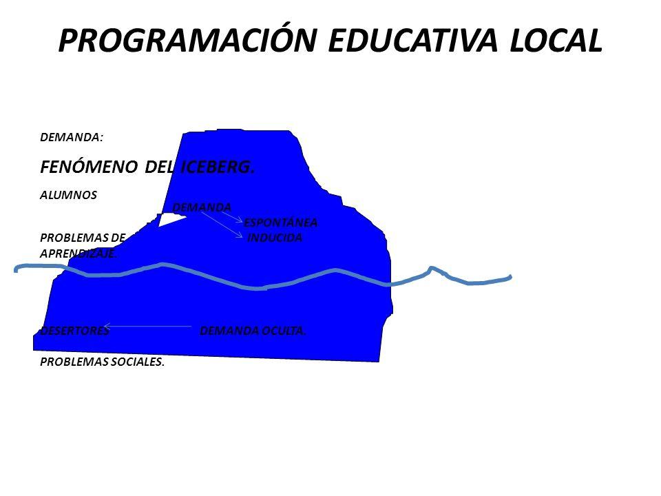PROGRAMACIÓN EDUCATIVA LOCAL DEMANDA: FENÓMENO DEL ICEBERG. ALUMNOS DEMANDA ESPONTÁNEA PROBLEMAS DE INDUCIDA APRENDIZAJE. DESERTORES DEMANDA OCULTA. P