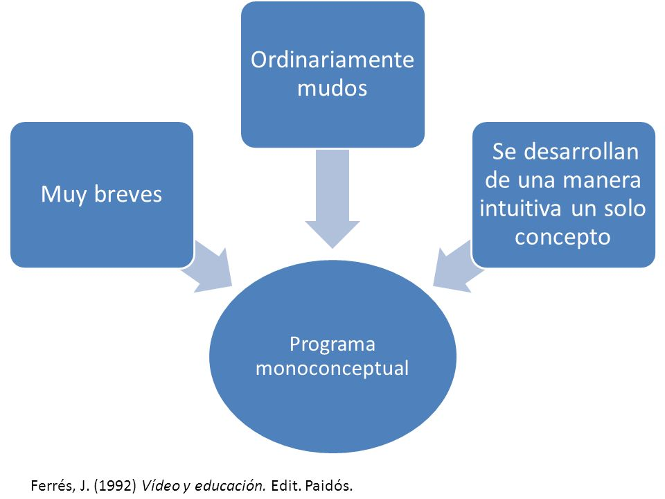 Programa monoconceptual Muy breves Ordinariamente mudos Se desarrollan de una manera intuitiva un solo concepto Ferrés, J.