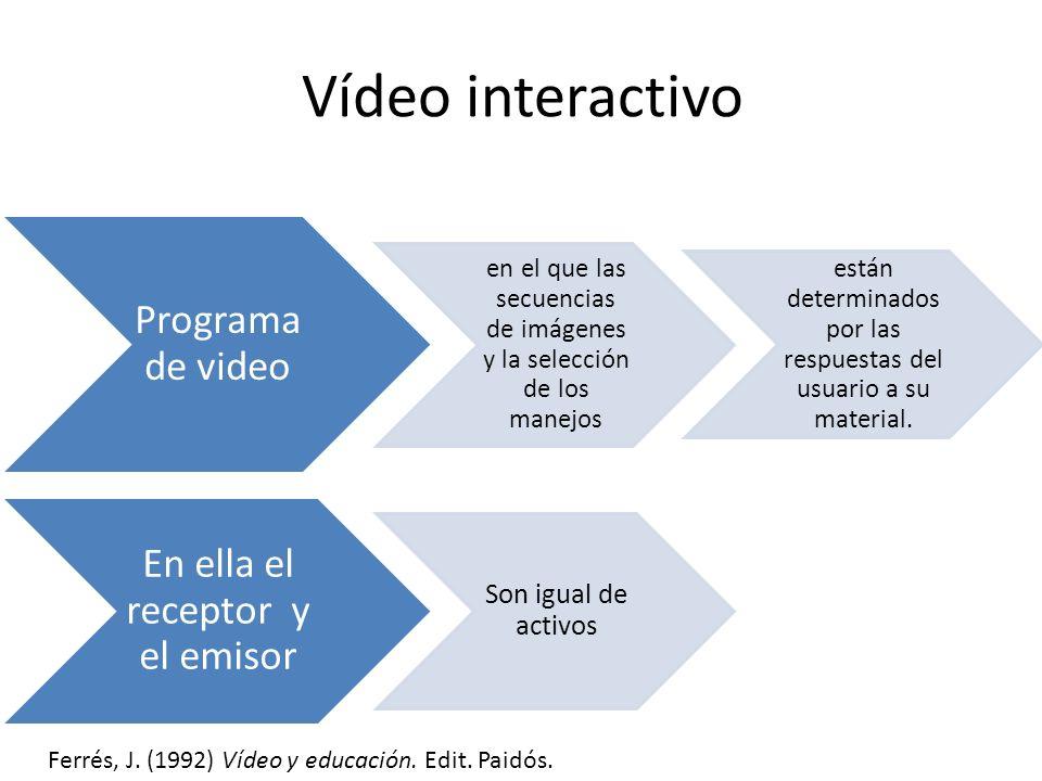 Vídeo interactivo Programa de video en el que las secuencias de imágenes y la selección de los manejos están determinados por las respuestas del usuario a su material.