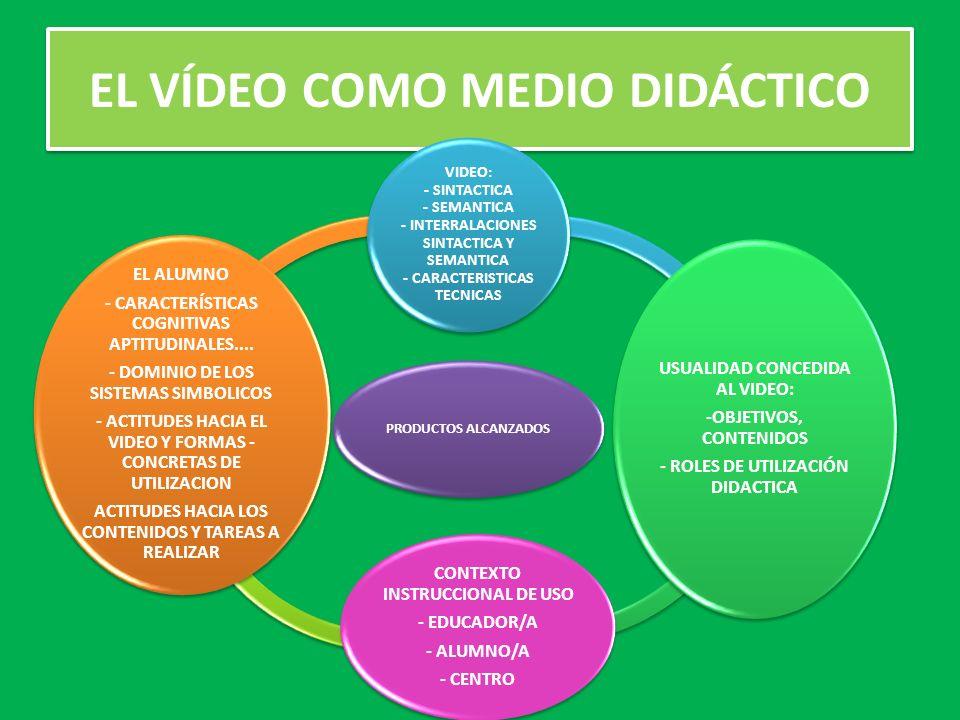 EL VÍDEO COMO MEDIO DIDÁCTICO PRODUCTOS ALCANZADOS VIDEO: - SINTACTICA - SEMANTICA - INTERRALACIONES SINTACTICA Y SEMANTICA - CARACTERISTICAS TECNICAS USUALIDAD CONCEDIDA AL VIDEO: -OBJETIVOS, CONTENIDOS - ROLES DE UTILIZACIÓN DIDACTICA CONTEXTO INSTRUCCIONAL DE USO - EDUCADOR/A - ALUMNO/A - CENTRO EL ALUMNO - CARACTERÍSTICAS COGNITIVAS APTITUDINALES....