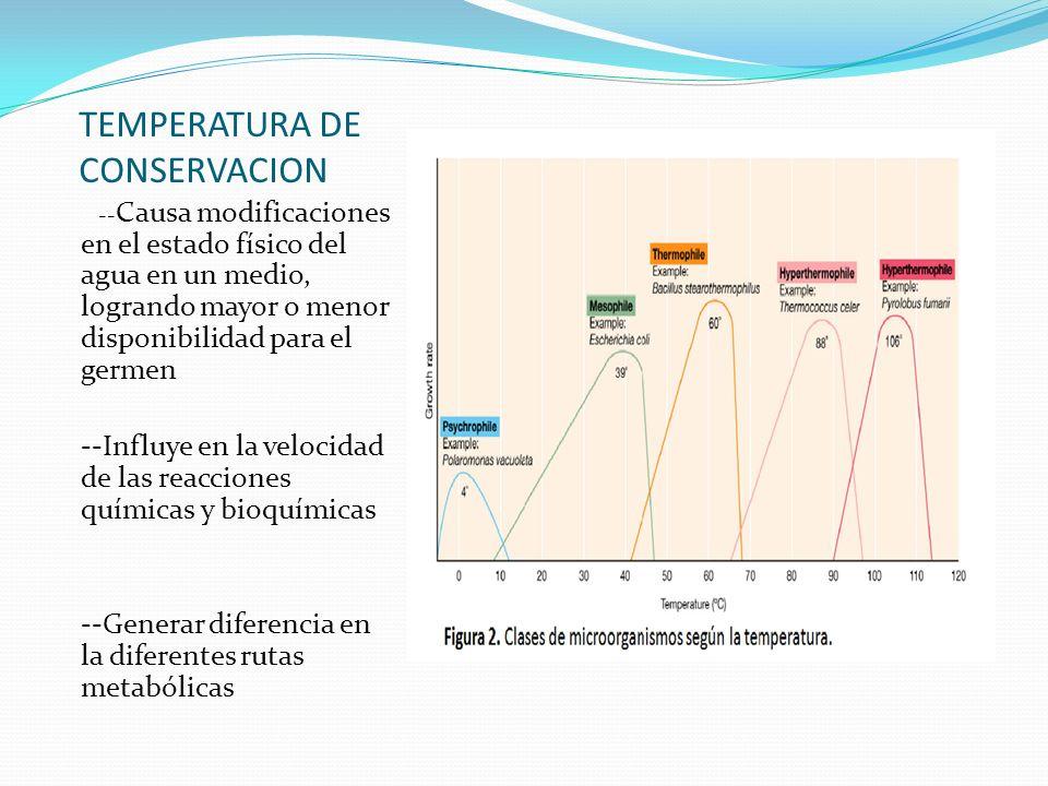 TEMPERATURA DE CONSERVACION -- Causa modificaciones en el estado físico del agua en un medio, logrando mayor o menor disponibilidad para el germen --I
