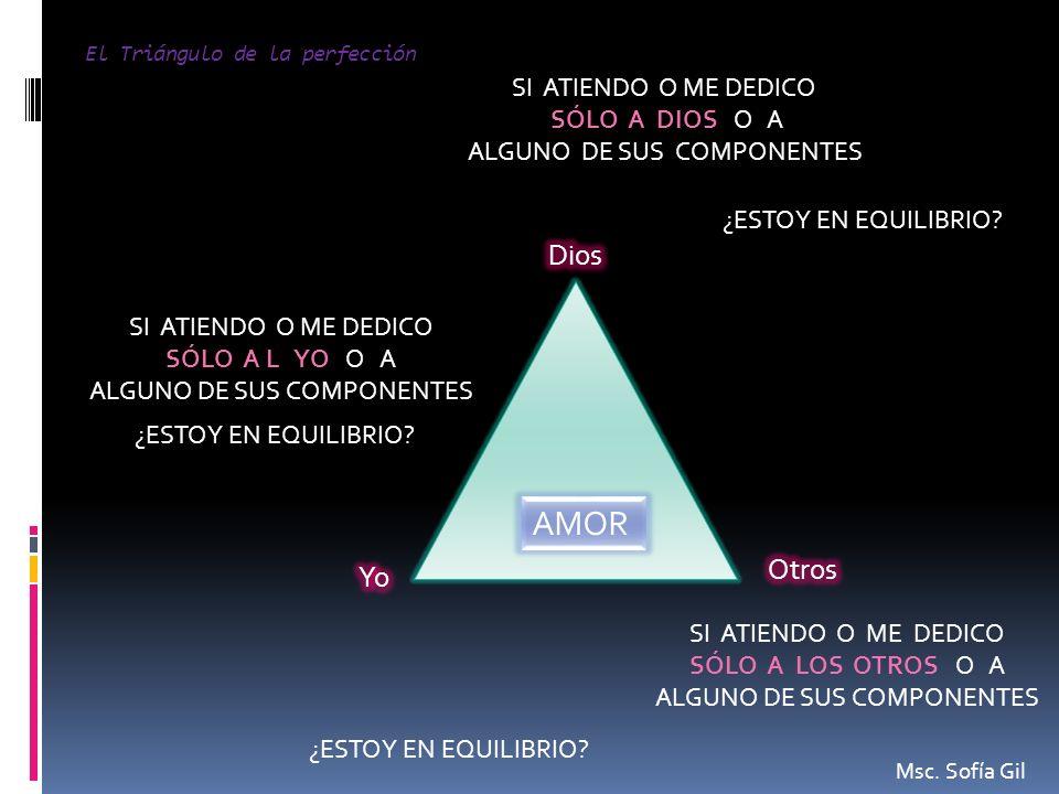 El Triángulo de la perfección AMOR SI ATIENDO O ME DEDICO SÓLO A DIOS O A ALGUNO DE SUS COMPONENTES ¿ESTOY EN EQUILIBRIO? SI ATIENDO O ME DEDICO SÓLO