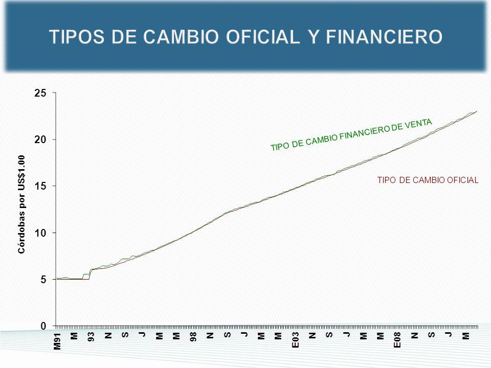TIPOS DE CAMBIO OFICIAL Y FINANCIERO TIPO DE CAMBIO FINANCIERO DE VENTA TIPO DE CAMBIO OFICIAL