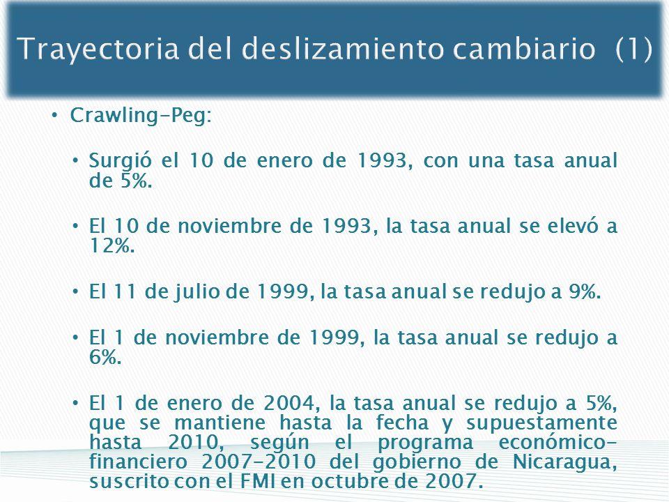 Crawling-Peg: Surgió el 10 de enero de 1993, con una tasa anual de 5%. El 10 de noviembre de 1993, la tasa anual se elevó a 12%. El 11 de julio de 199
