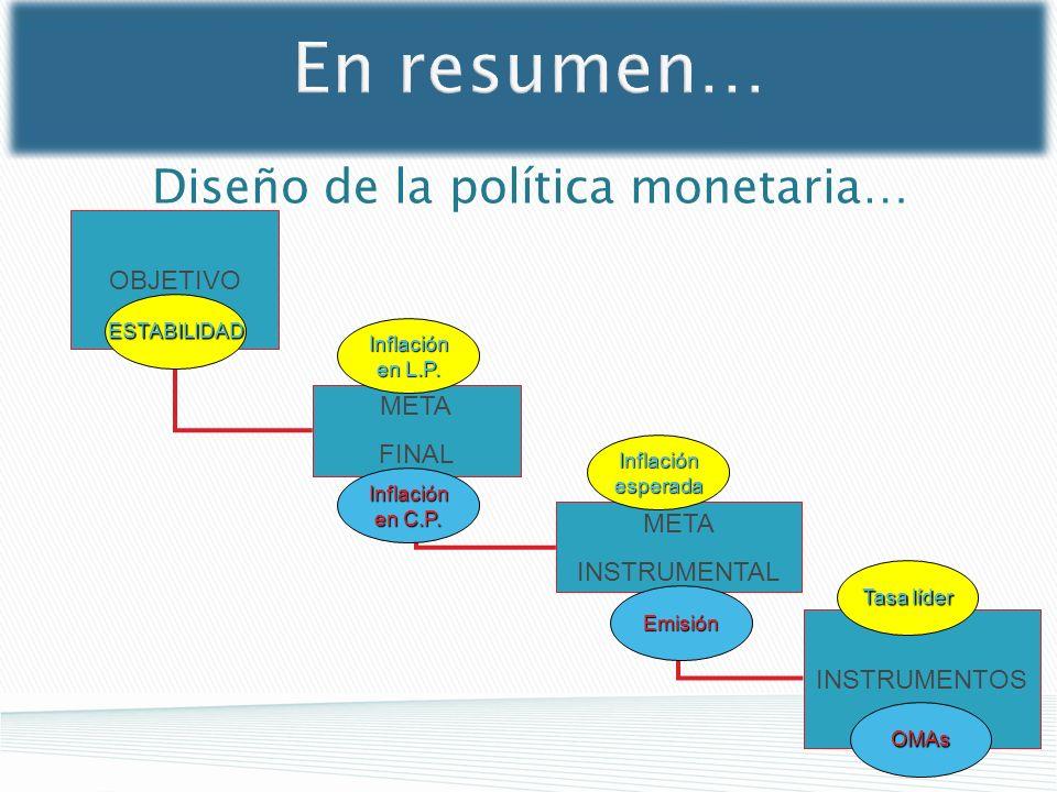 Diseño de la política monetaria… OBJETIVO META FINAL META INSTRUMENTAL INSTRUMENTOS Tasa líder OMAs Inflaciónesperada Emisión Inflación en L.P. Inflac