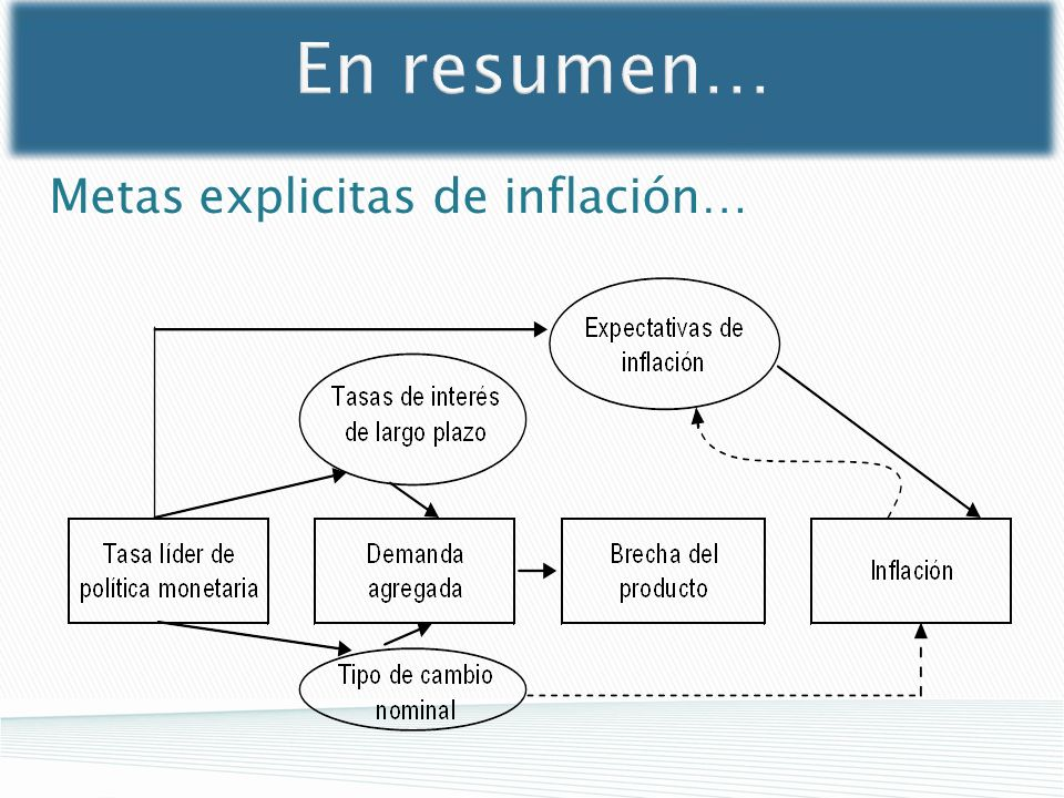 Metas explicitas de inflación…