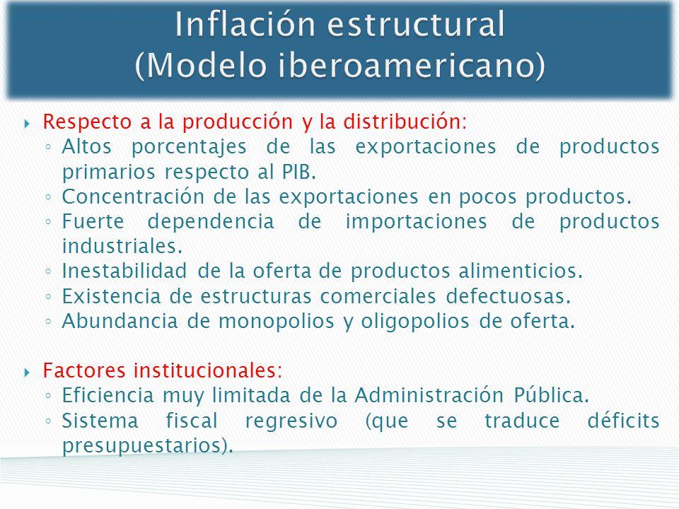 Inflación estructural (Modelo iberoamericano) Respecto a la producción y la distribución: Altos porcentajes de las exportaciones de productos primario