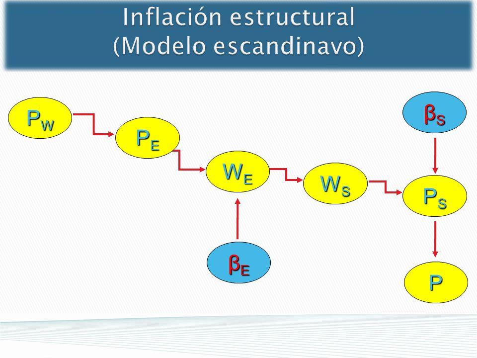 WSWSWSWS βEβEβEβE WEWEWEWE βSβSβSβS PEPEPEPE PWPWPWPW Inflación estructural (Modelo escandinavo) PSPSPSPS P