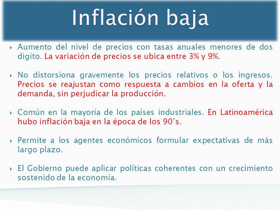 Inflación baja Aumento del nivel de precios con tasas anuales menores de dos digito. La variación de precios se ubica entre 3% y 9%. No distorsiona gr