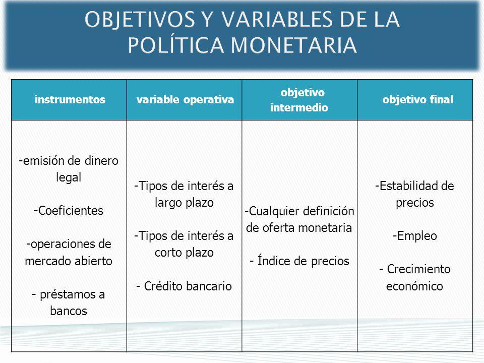 instrumentos variable operativa objetivo intermedio objetivo final -emisión de dinero legal -Coeficientes -operaciones de mercado abierto - préstamos