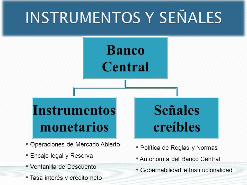 Banco Central Instrumentos monetarios Señales creíbles Política de Reglas y Normas Autonomía del Banco Central Gobernabilidad e Institucionalidad Oper