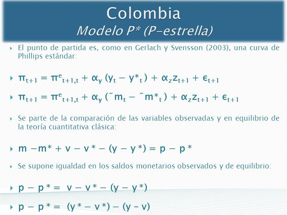 Colombia Modelo P* (P-estrella) El punto de partida es, como en Gerlach y Svensson (2003), una curva de Phillips estándar: π t+1 = π e t+1,t + α y (y