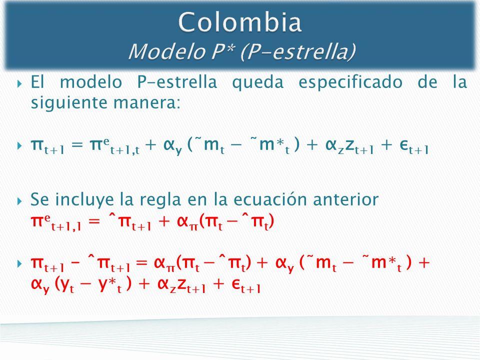 El modelo P-estrella queda especificado de la siguiente manera: π t+1 = π e t+1,t + α y (˜m t ˜m t ) + α z z t+1 + ε t+1 Se incluye la regla en la ecu