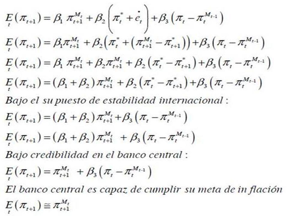 Costa Rica Adoptando esquema de metas de inflación. Su modelo de inflación corresponde a una curva de Phillips Neokeynesiana con elementos prospectivo